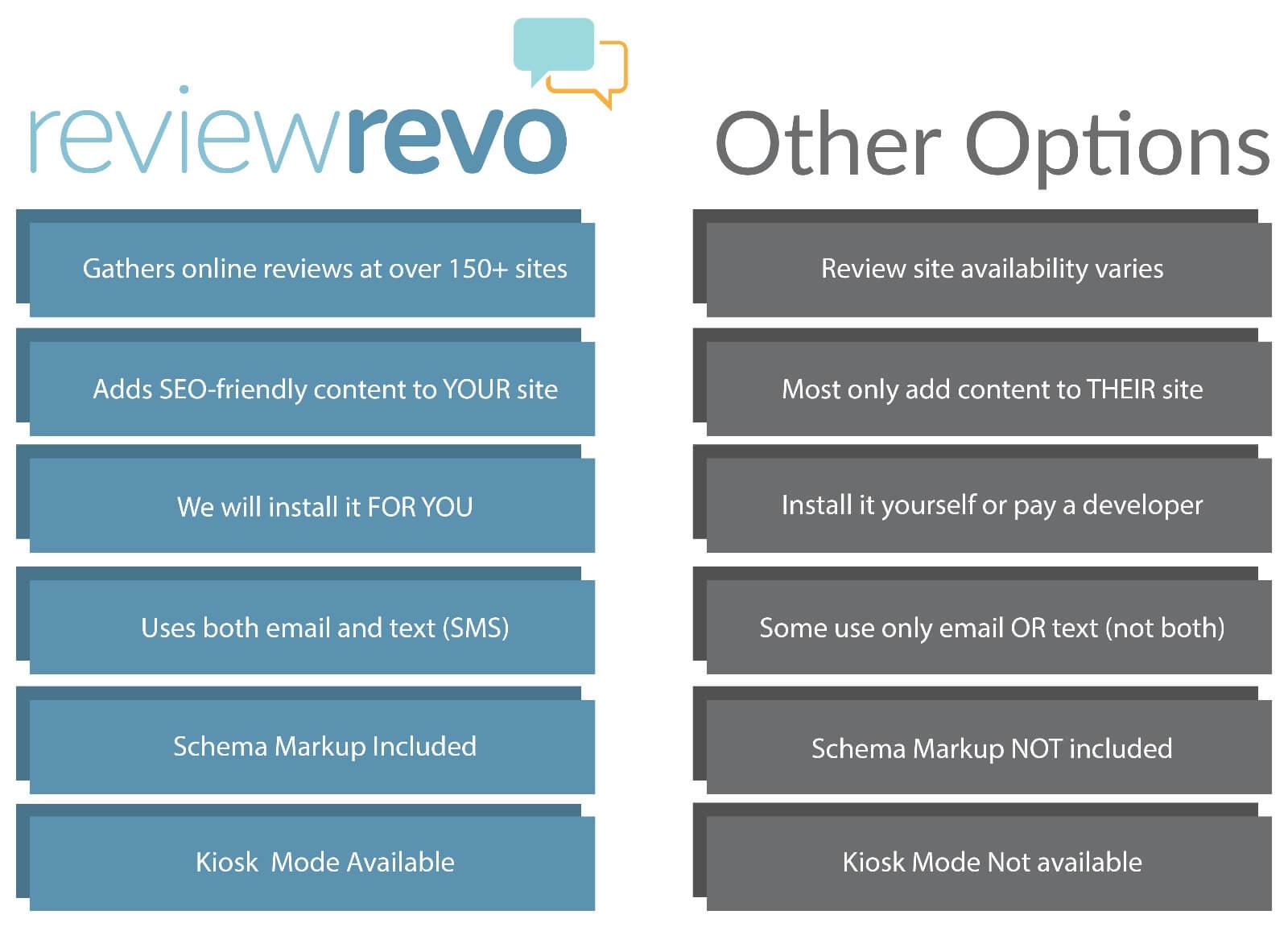 review builder comparison